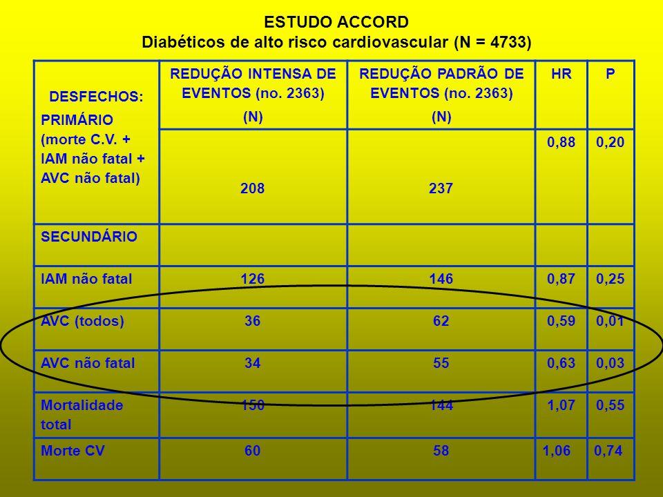 ESTUDO ACCORD Diabéticos de alto risco cardiovascular (N = 4733)