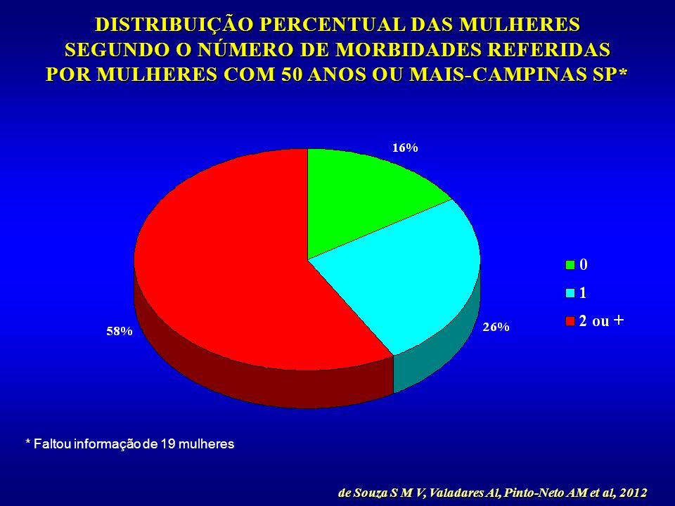 DISTRIBUIÇÃO PERCENTUAL DAS MULHERES SEGUNDO O NÚMERO DE MORBIDADES REFERIDAS POR MULHERES COM 50 ANOS OU MAIS-CAMPINAS SP*