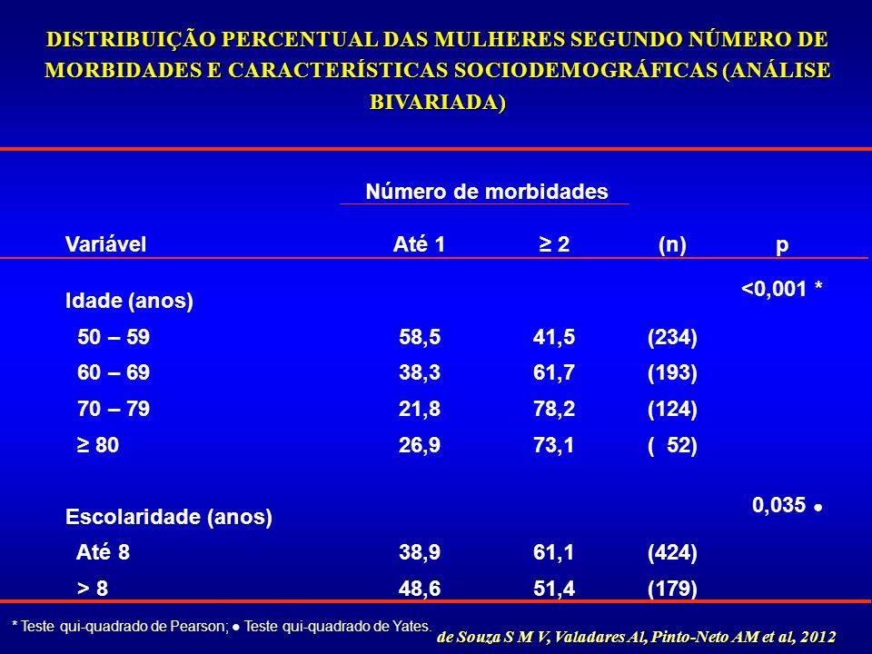 DISTRIBUIÇÃO PERCENTUAL DAS MULHERES SEGUNDO NÚMERO DE MORBIDADES E CARACTERÍSTICAS SOCIODEMOGRÁFICAS (ANÁLISE BIVARIADA)