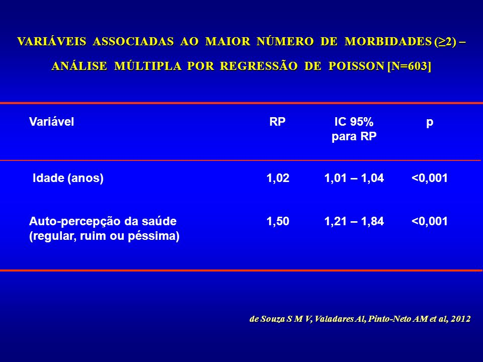 Auto-percepção da saúde (regular, ruim ou péssima) 1,50 1,21 – 1,84