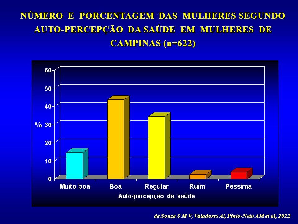 NÚMERO E PORCENTAGEM DAS MULHERES SEGUNDO AUTO-PERCEPÇÃO DA SAÚDE EM MULHERES DE CAMPINAS (n=622)