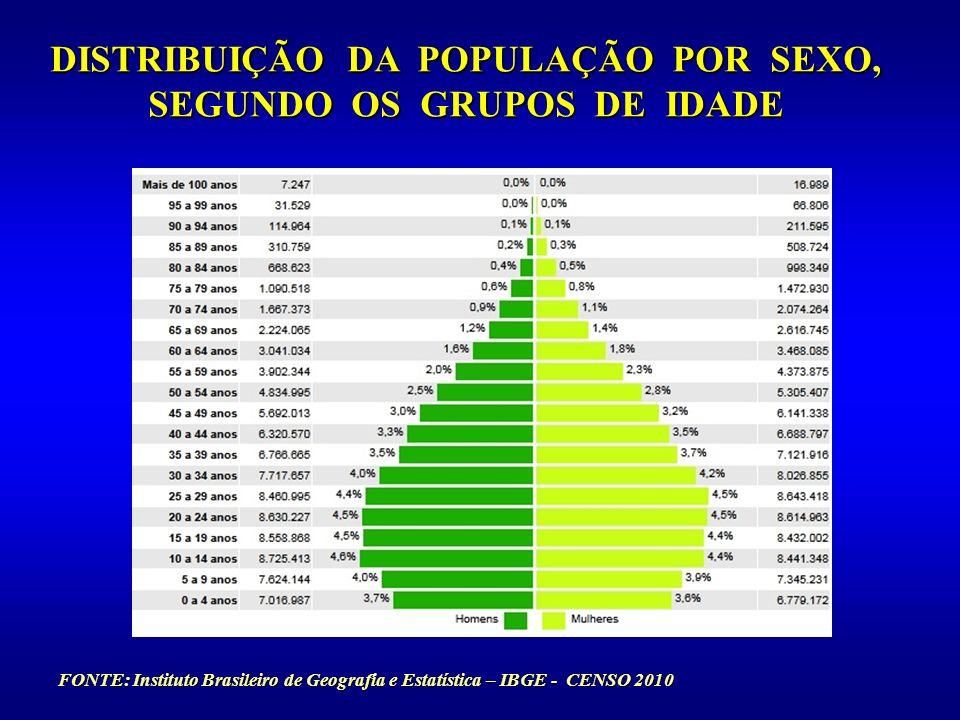 DISTRIBUIÇÃO DA POPULAÇÃO POR SEXO, SEGUNDO OS GRUPOS DE IDADE