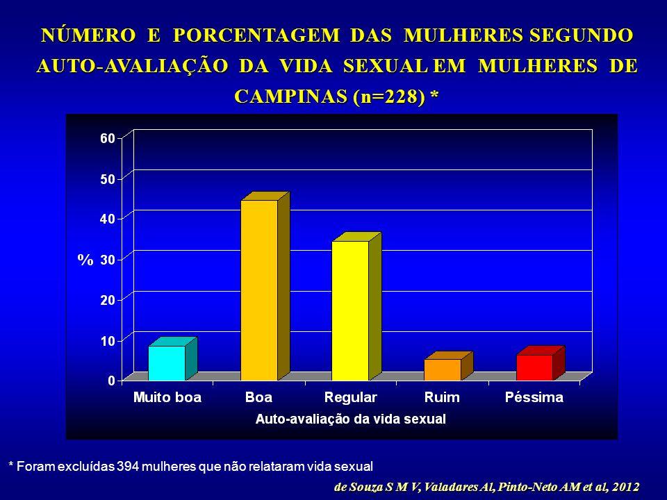 NÚMERO E PORCENTAGEM DAS MULHERES SEGUNDO AUTO-AVALIAÇÃO DA VIDA SEXUAL EM MULHERES DE CAMPINAS (n=228) *