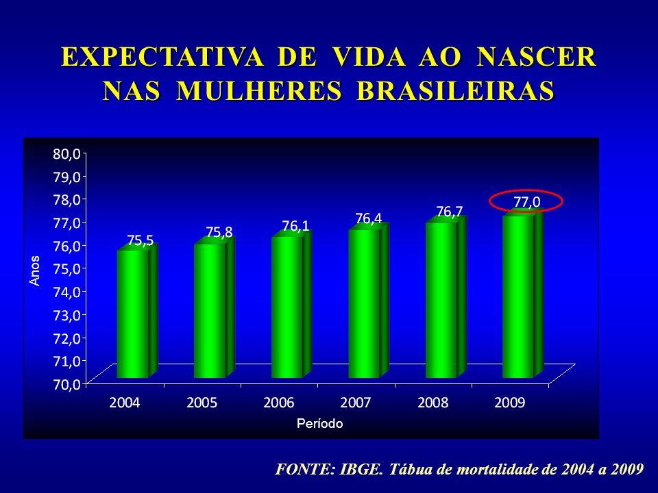 EXPECTATIVA DE VIDA AO NASCER NAS MULHERES BRASILEIRAS