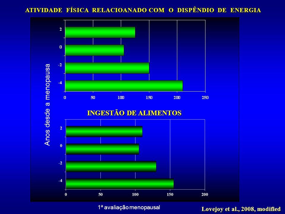 ATIVIDADE FÍSICA RELACIOANADO COM O DISPÊNDIO DE ENERGIA