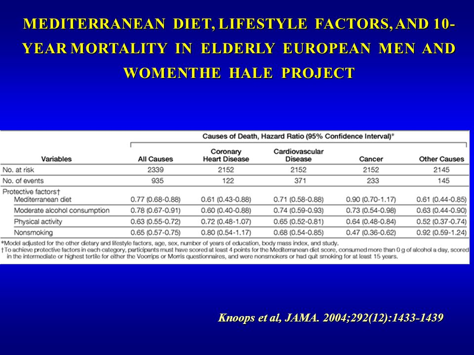 MEDITERRANEAN DIET, LIFESTYLE FACTORS, AND 10-YEAR MORTALITY IN ELDERLY EUROPEAN MEN AND WOMENTHE HALE PROJECT