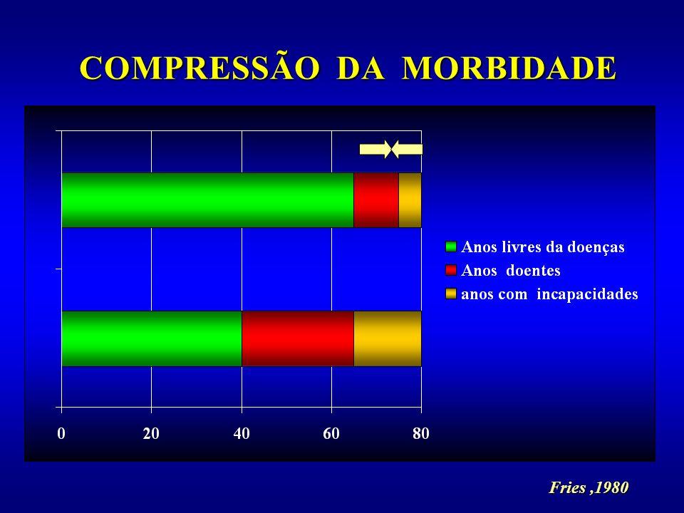 COMPRESSÃO DA MORBIDADE