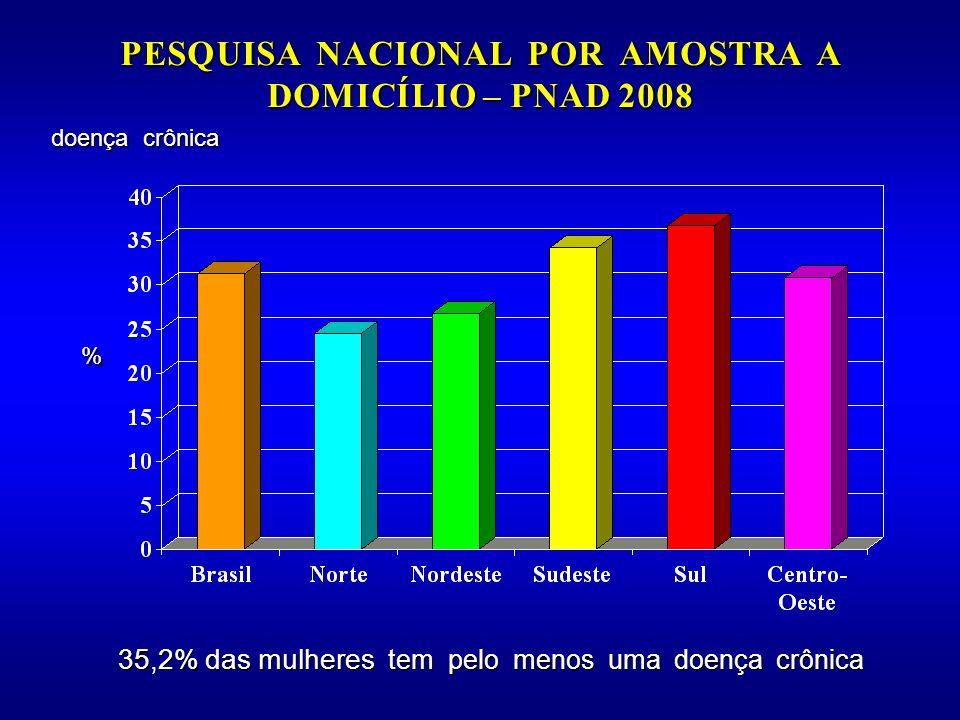 PESQUISA NACIONAL POR AMOSTRA A DOMICÍLIO – PNAD 2008