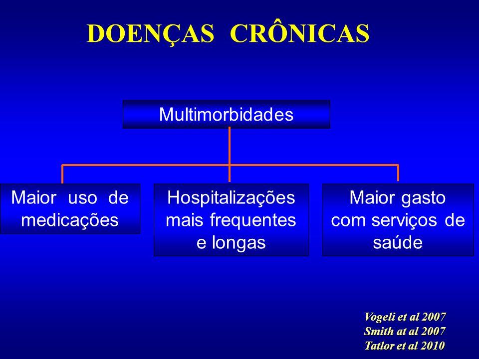DOENÇAS CRÔNICAS Multimorbidades Maior uso de medicações