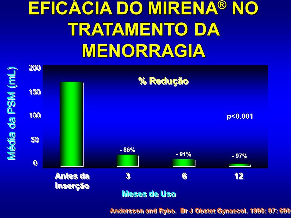 EFICÁCIA DO MIRENA® NO TRATAMENTO DA MENORRAGIA