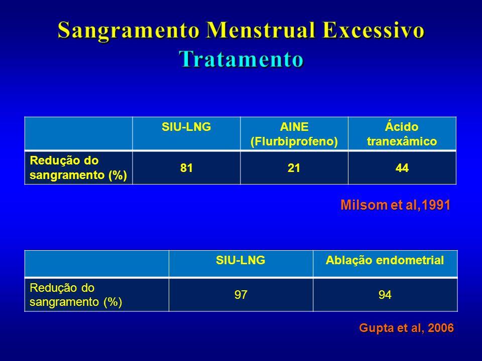 Sangramento Menstrual Excessivo Tratamento