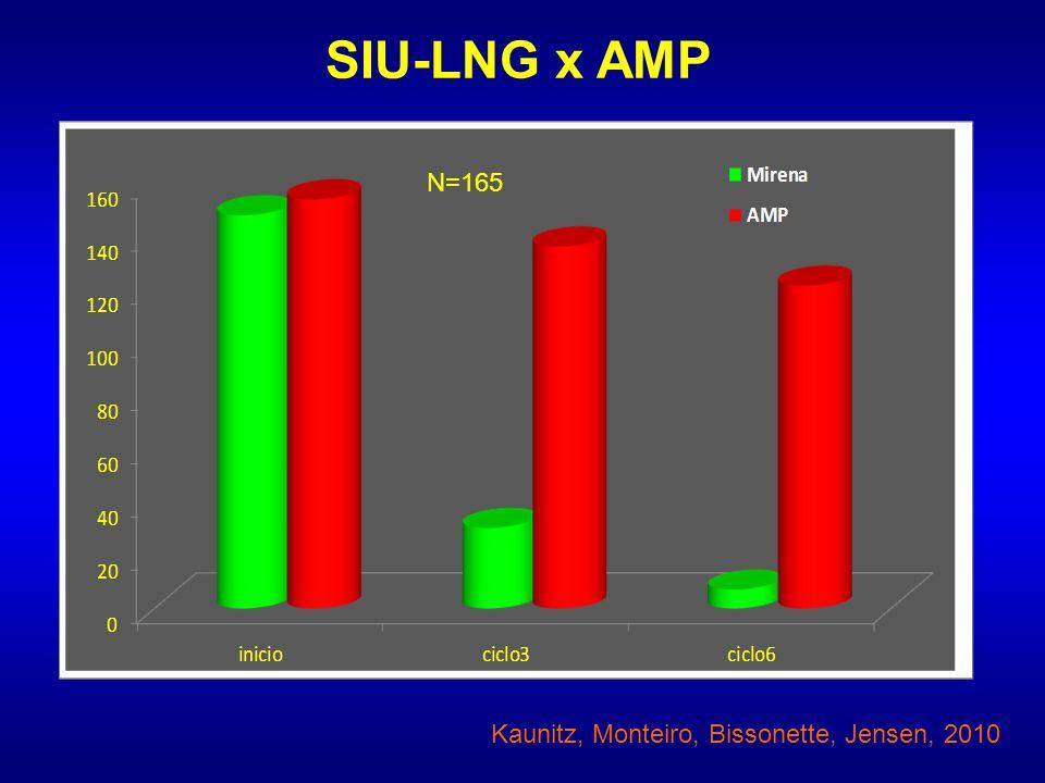 SIU-LNG x AMP N=165 Kaunitz, Monteiro, Bissonette, Jensen, 2010