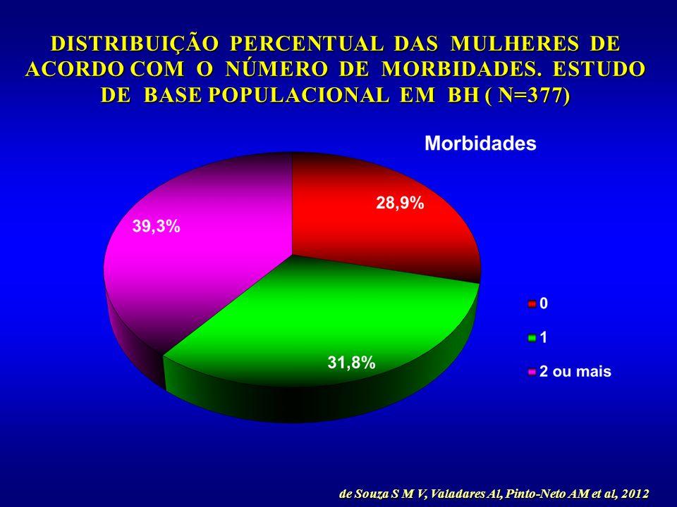 DISTRIBUIÇÃO PERCENTUAL DAS MULHERES DE ACORDO COM O NÚMERO DE MORBIDADES. ESTUDO DE BASE POPULACIONAL EM BH ( N=377)