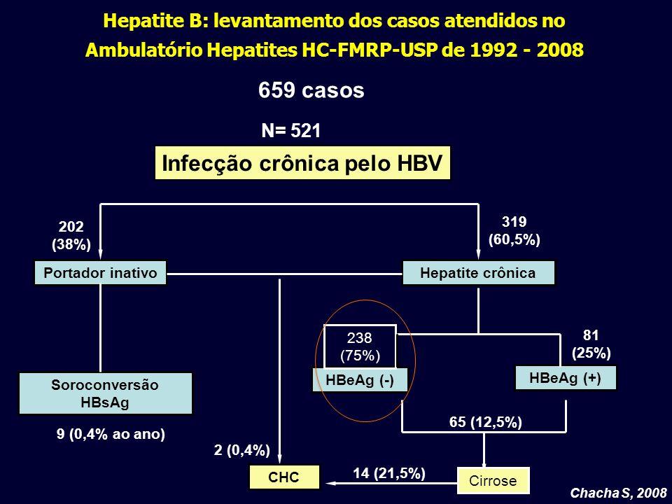 Infecção crônica pelo HBV