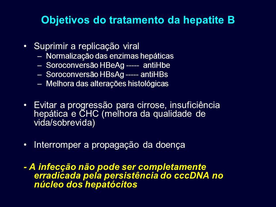 Objetivos do tratamento da hepatite B