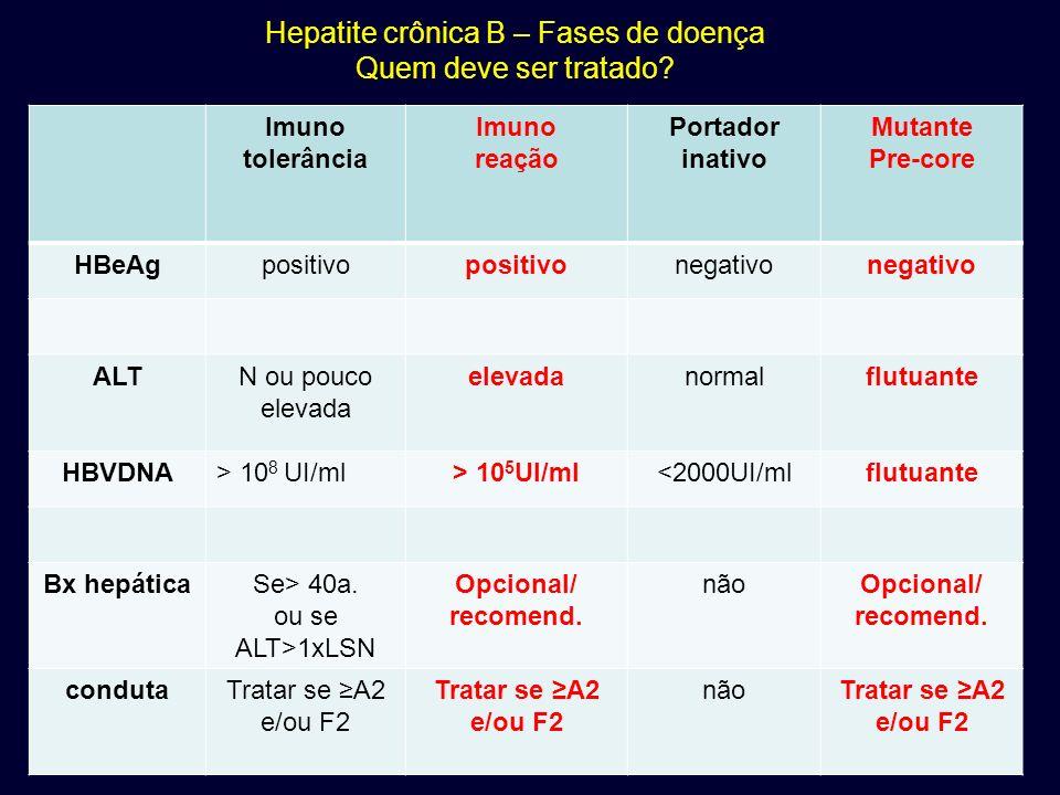 Hepatite crônica B – Fases de doença