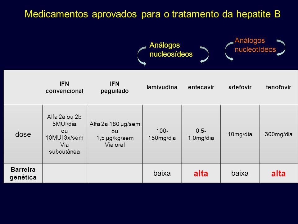 Medicamentos aprovados para o tratamento da hepatite B