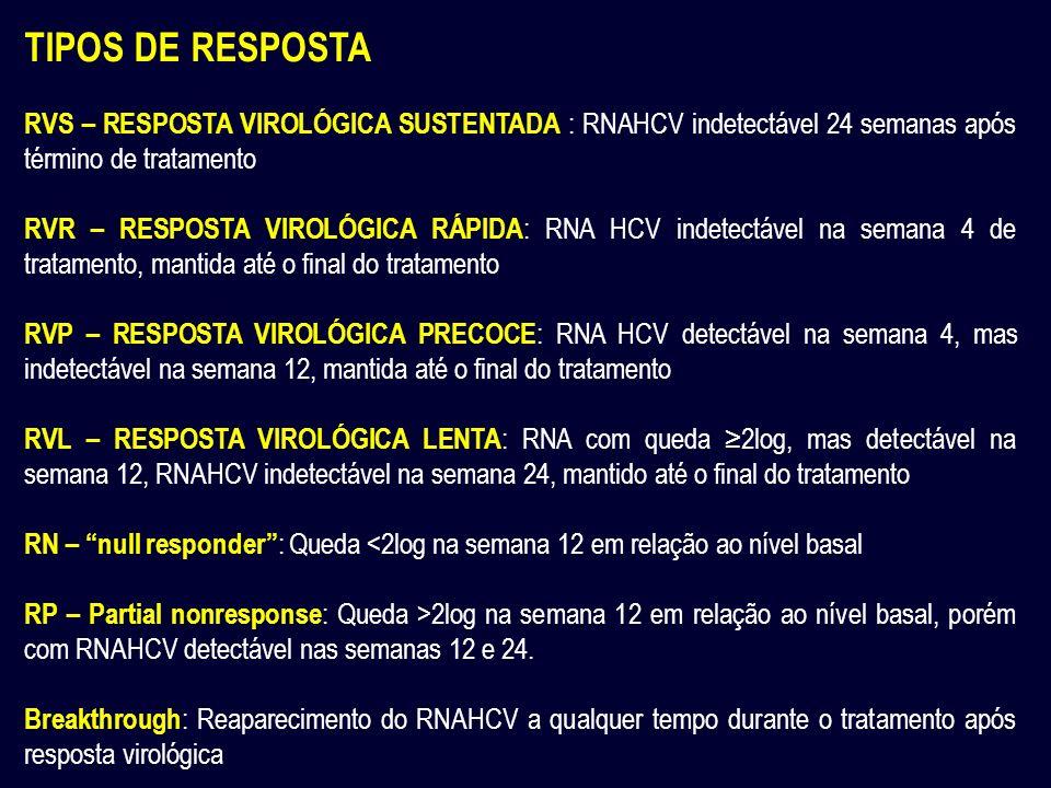 TIPOS DE RESPOSTA RVS – RESPOSTA VIROLÓGICA SUSTENTADA : RNAHCV indetectável 24 semanas após término de tratamento.