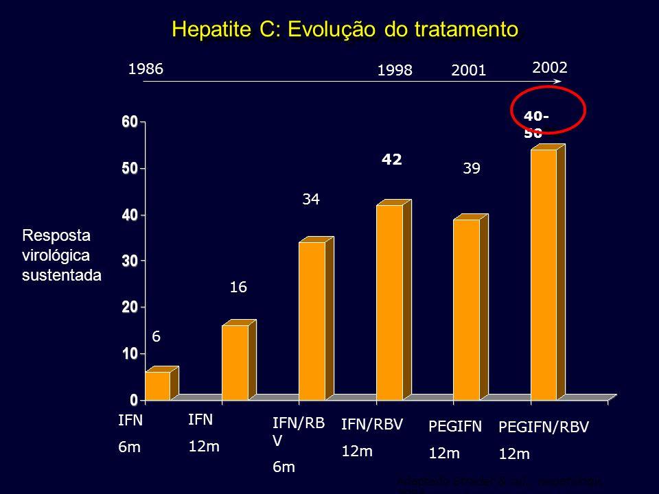 Hepatite C: Evolução do tratamento