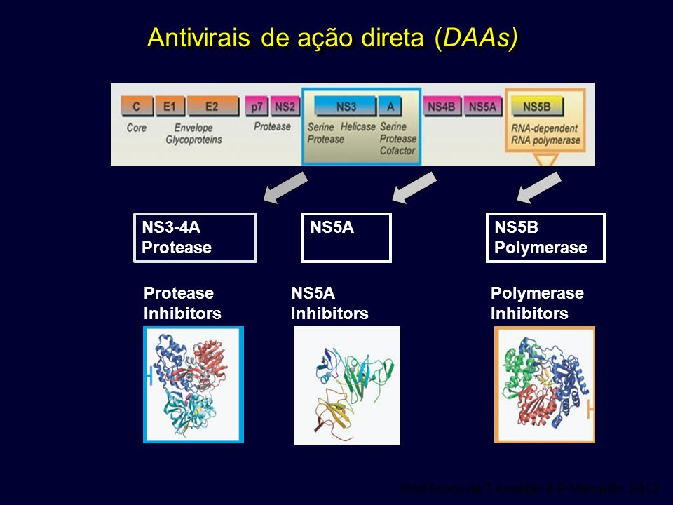 Antivirais de ação direta (DAAs)