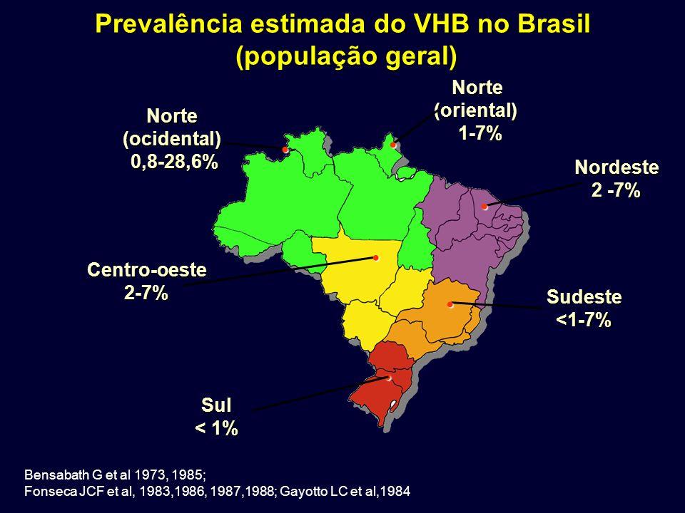 Prevalência estimada do VHB no Brasil