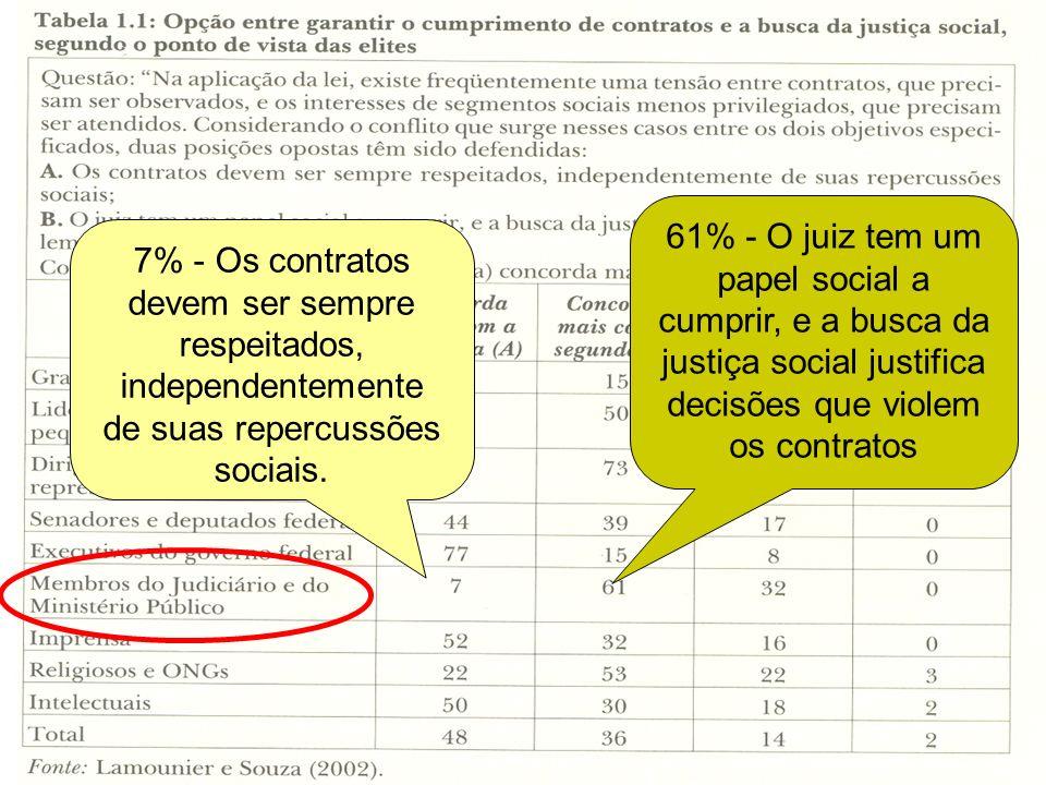 61% - O juiz tem um papel social a cumprir, e a busca da justiça social justifica decisões que violem os contratos