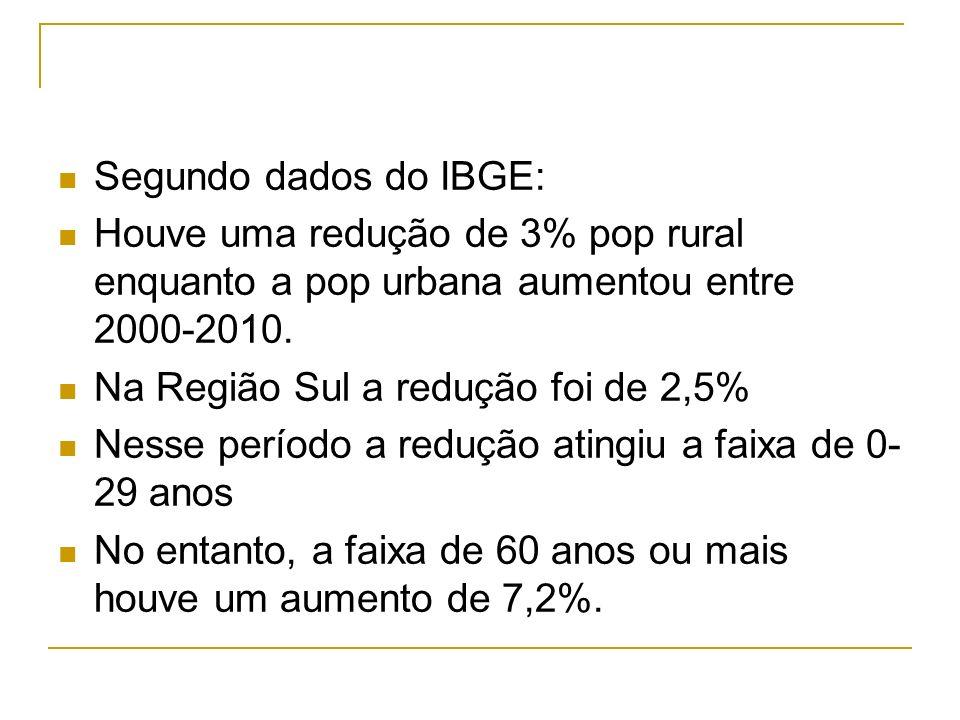 Segundo dados do IBGE:Houve uma redução de 3% pop rural enquanto a pop urbana aumentou entre 2000-2010.