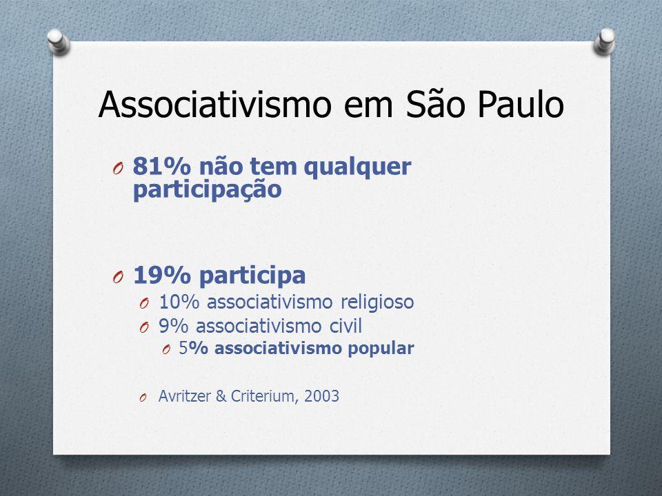 Associativismo em São Paulo
