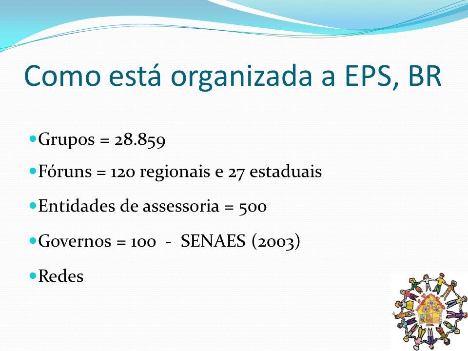 Como está organizada a EPS, BR