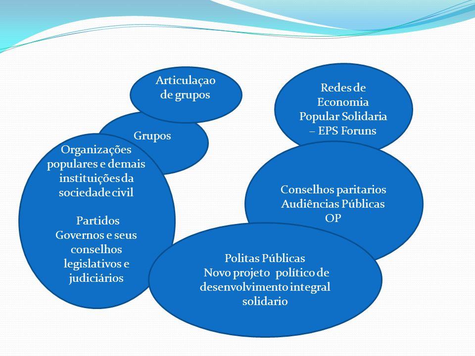 Redes de Economia Popular Solidaria – EPS Foruns Articulaçao de grupos