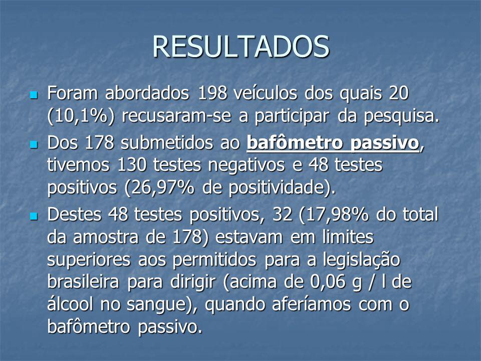 RESULTADOS Foram abordados 198 veículos dos quais 20 (10,1%) recusaram-se a participar da pesquisa.