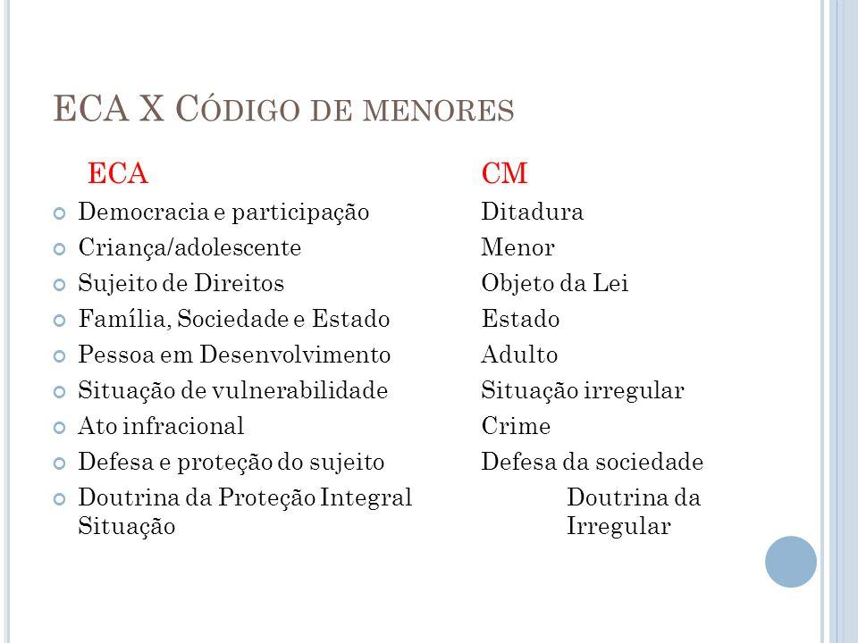 ECA X Código de menores ECA CM Democracia e participação Ditadura