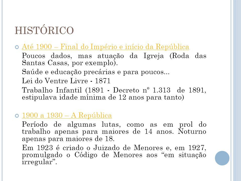 HISTÓRICO Até 1900 – Final do Império e início da República