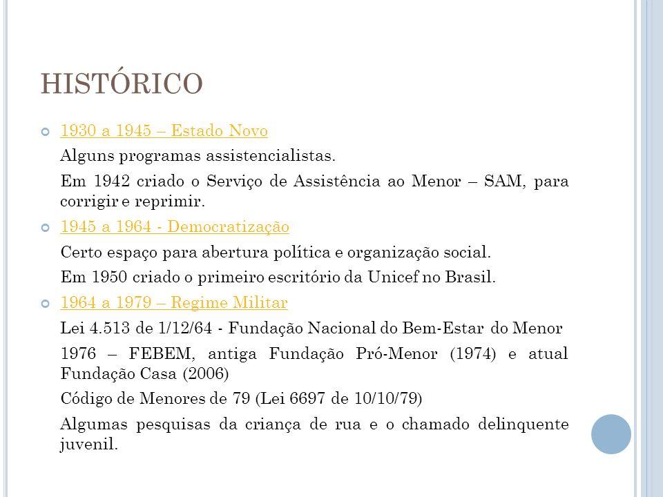 HISTÓRICO 1930 a 1945 – Estado Novo