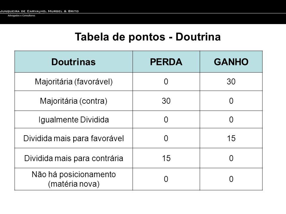 Tabela de pontos - Doutrina