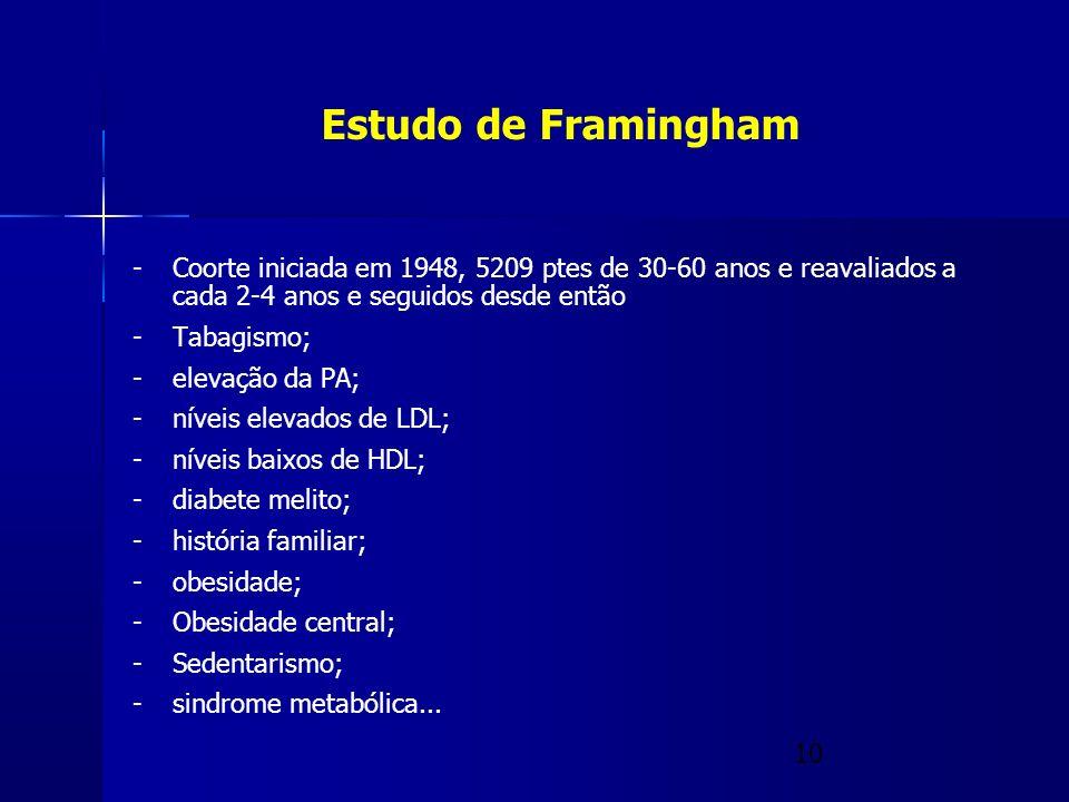 Estudo de Framingham Coorte iniciada em 1948, 5209 ptes de 30-60 anos e reavaliados a cada 2-4 anos e seguidos desde então.