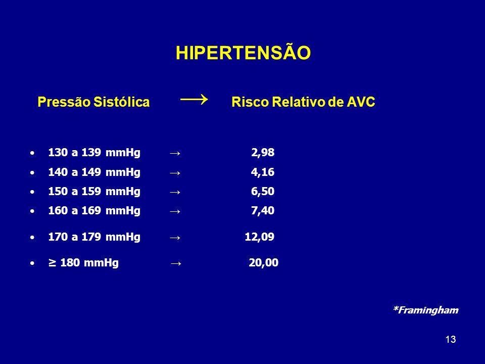 HIPERTENSÃO Pressão Sistólica → Risco Relativo de AVC
