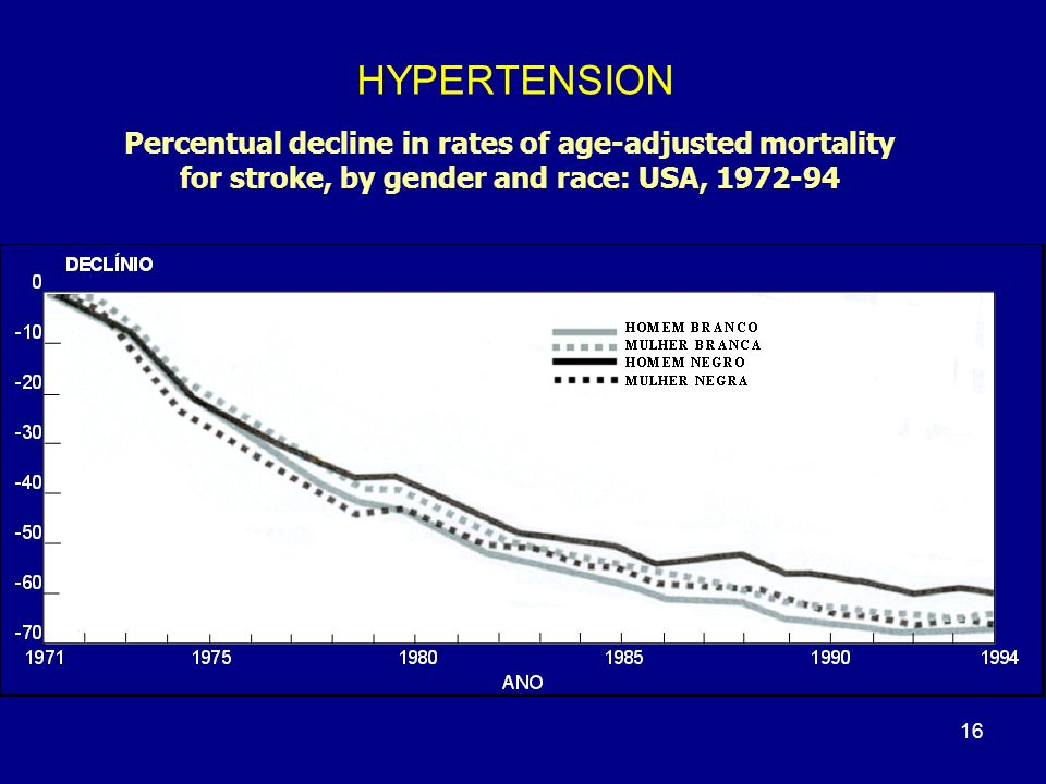 HYPERTENSION Percentual decline in rates of age-adjusted mortality for stroke, by gender and race: USA, 1972-94