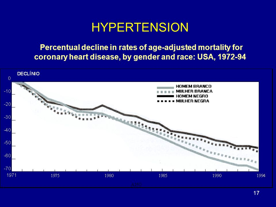 HYPERTENSION Percentual decline in rates of age-adjusted mortality for coronary heart disease, by gender and race: USA, 1972-94