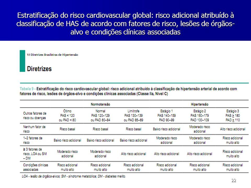 Estratificação do risco cardiovascular global: risco adicional atribuído à classificação de HAS de acordo com fatores de risco, lesões de órgãos-alvo e condições clínicas associadas