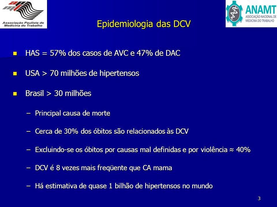 Epidemiologia das DCV HAS = 57% dos casos de AVC e 47% de DAC