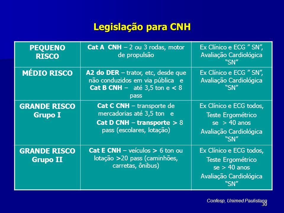Legislação para CNH PEQUENO RISCO MÉDIO RISCO GRANDE RISCO Grupo I