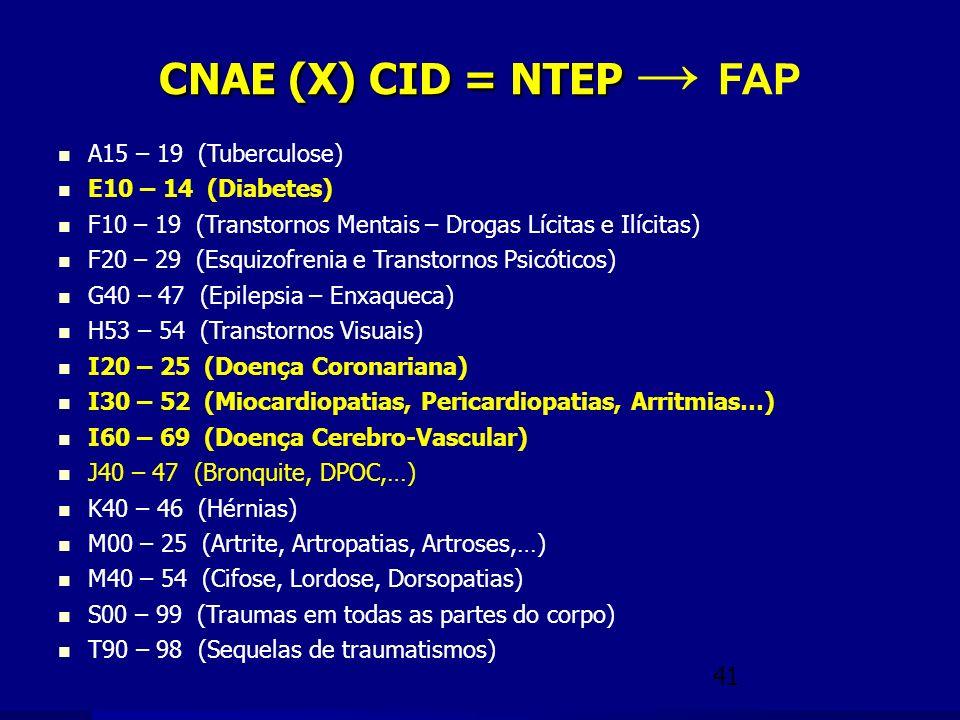 CNAE (X) CID = NTEP → FAP A15 – 19 (Tuberculose) E10 – 14 (Diabetes)