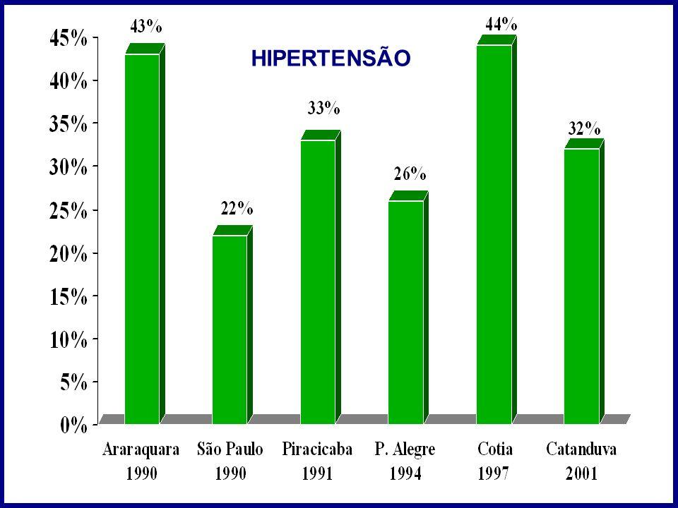 HIPERTENSÃO 6