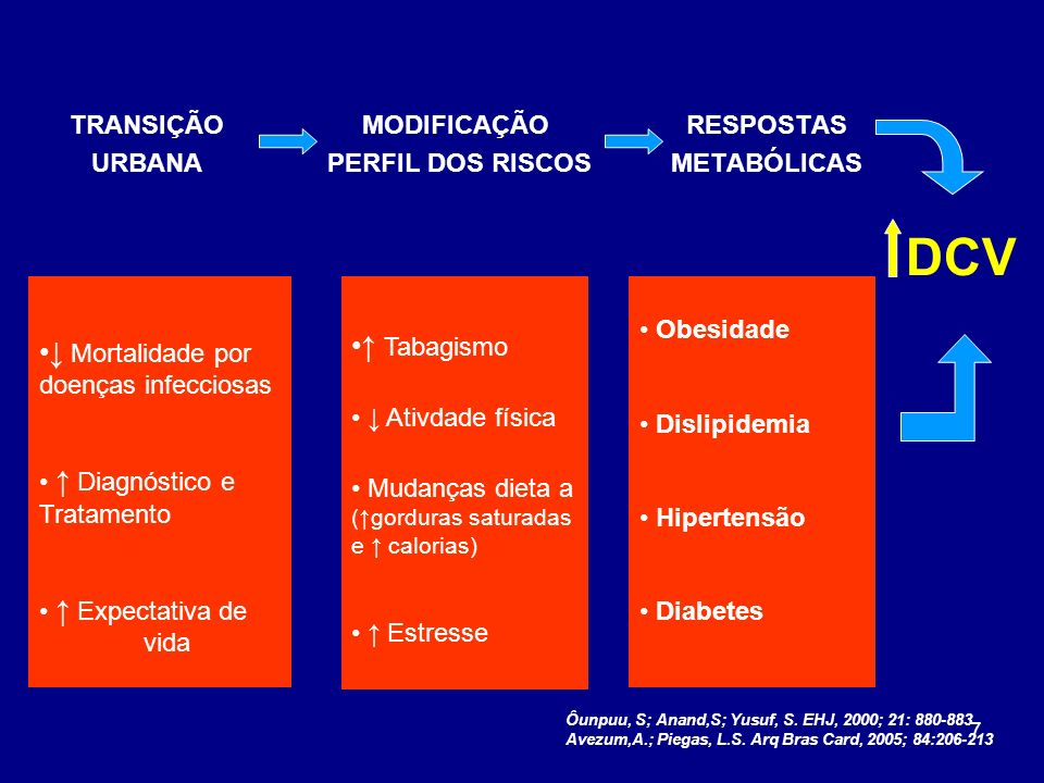 DCV ↑ Tabagismo ↓ Mortalidade por doenças infecciosas