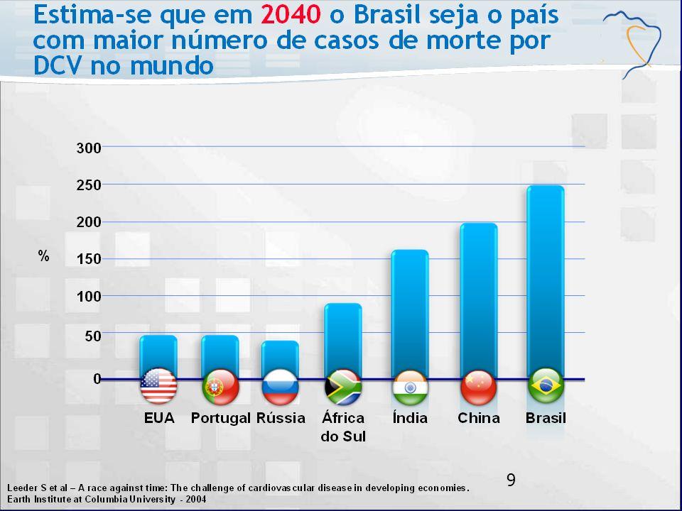 * Especialistas internacionais calculam que esta tendência de aumento irá se manter, de tal forma que em 2.040 o Brasil será o País que apresentará a maior mortalidade mundial por doenças cardiovasculares