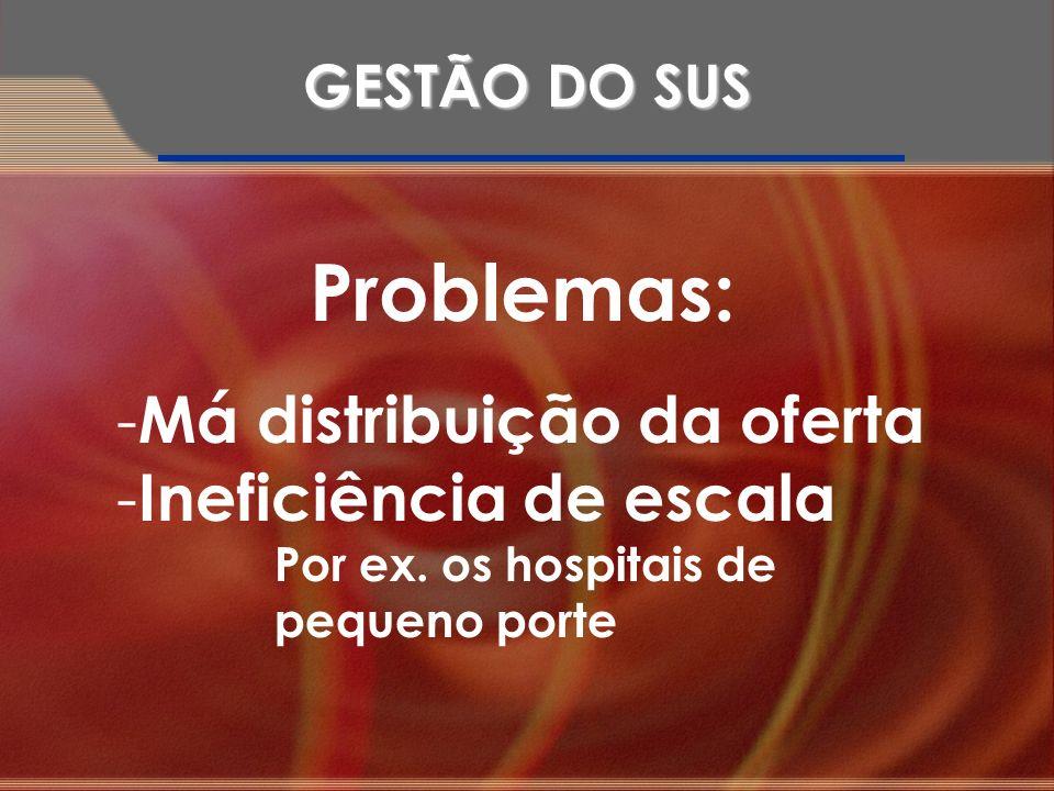 Problemas: Má distribuição da oferta Ineficiência de escala