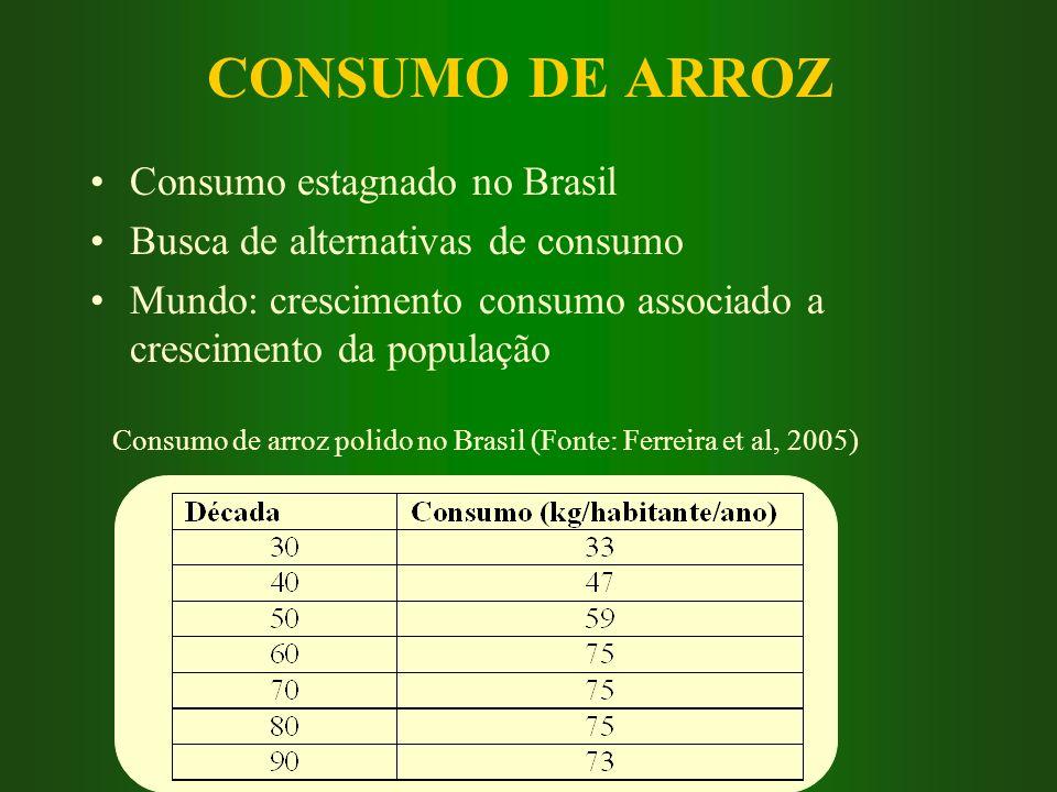 CONSUMO DE ARROZ Consumo estagnado no Brasil