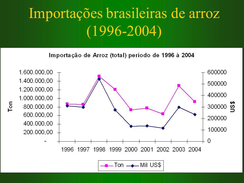 Importações brasileiras de arroz (1996-2004)