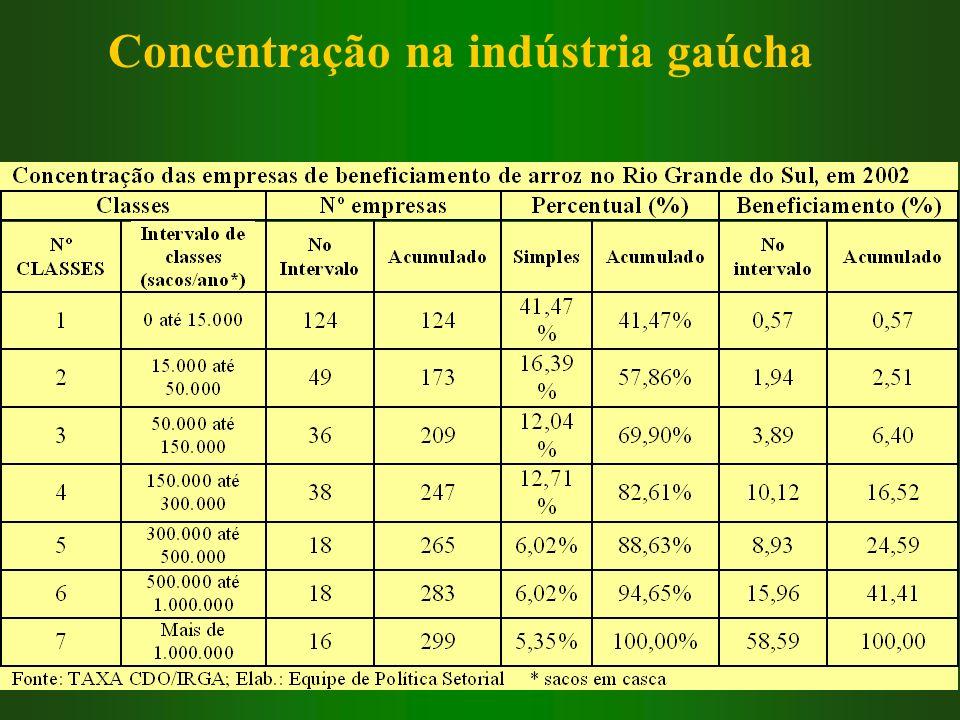 Concentração na indústria gaúcha